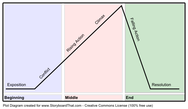 Create Amazing Plot Diagrams In A Storyboard Format Plot Diagram Diagram Narrative Writing