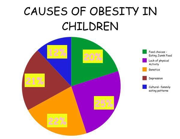 007 Must Like & Share Causes of Obesity in Children