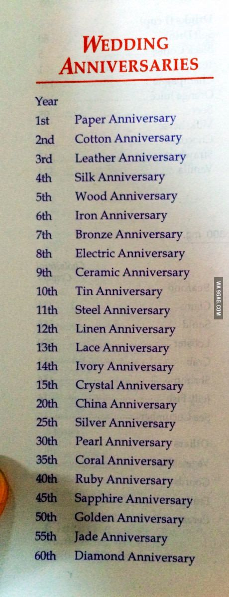 example0th wedding anniversary newspaper announcements%0A Cheat sheet for traditional anniversary gifts