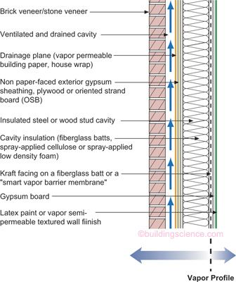 Moisture Control For New Residential Buildings Bsc Brick Veneer Cavity Insulation Interior Wall Insulation