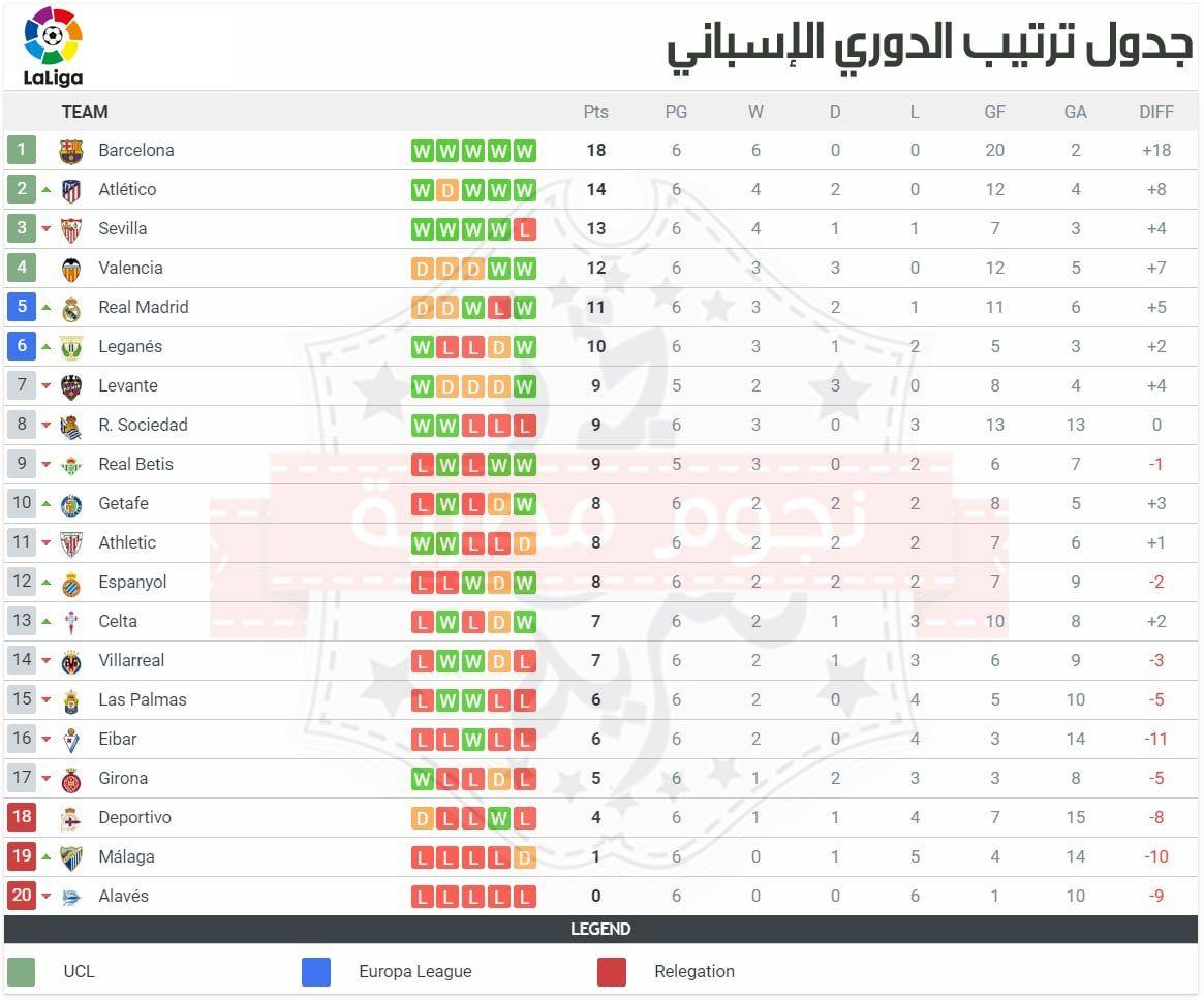 جدول ترتيب الدوري الإسباني موسم 2017 2018 بعد إنتهاء الجولة الثانية عشر وبرشلونة يغرد وحيدا في الصدارة Map Map Screenshot Ranking
