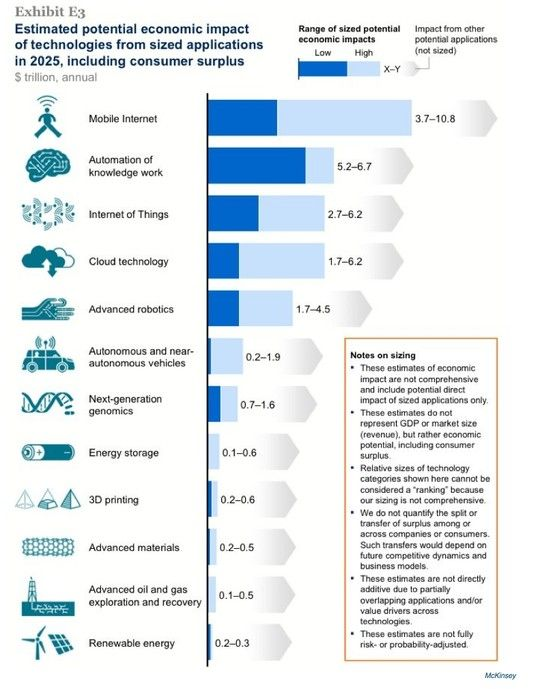 12 Disruptive Technologies That Are Changing The World Infographic Disruptive Technology Technology Disruptive Innovation