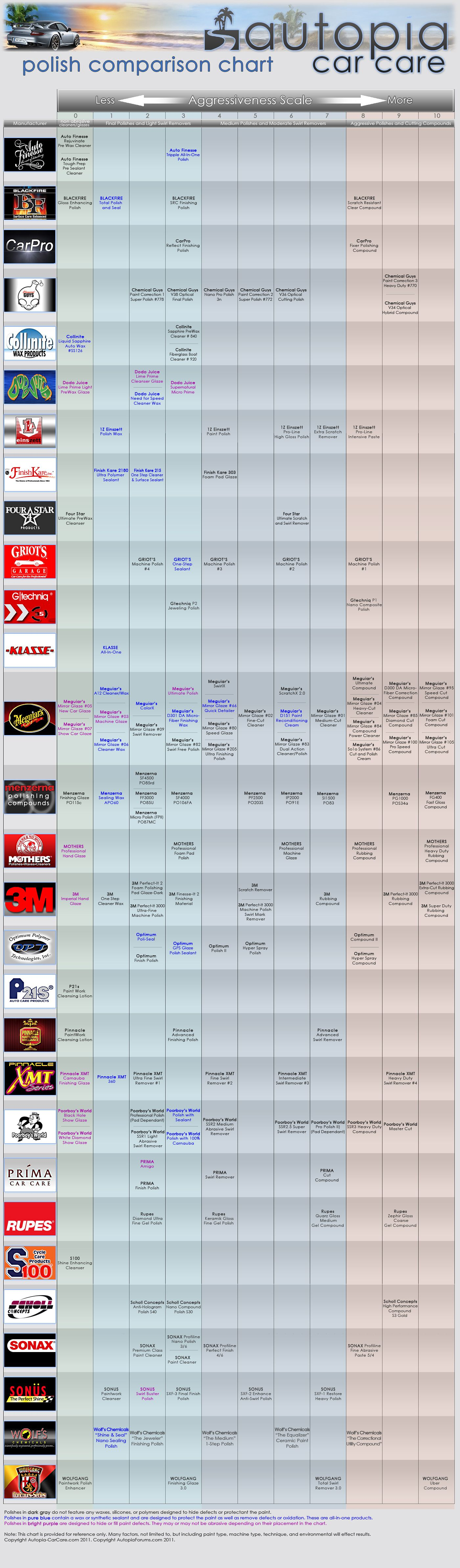 Autopia Carcare Polish Comparison Chart Here Is The Updated