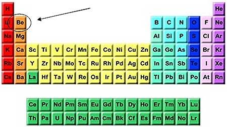be periodic table