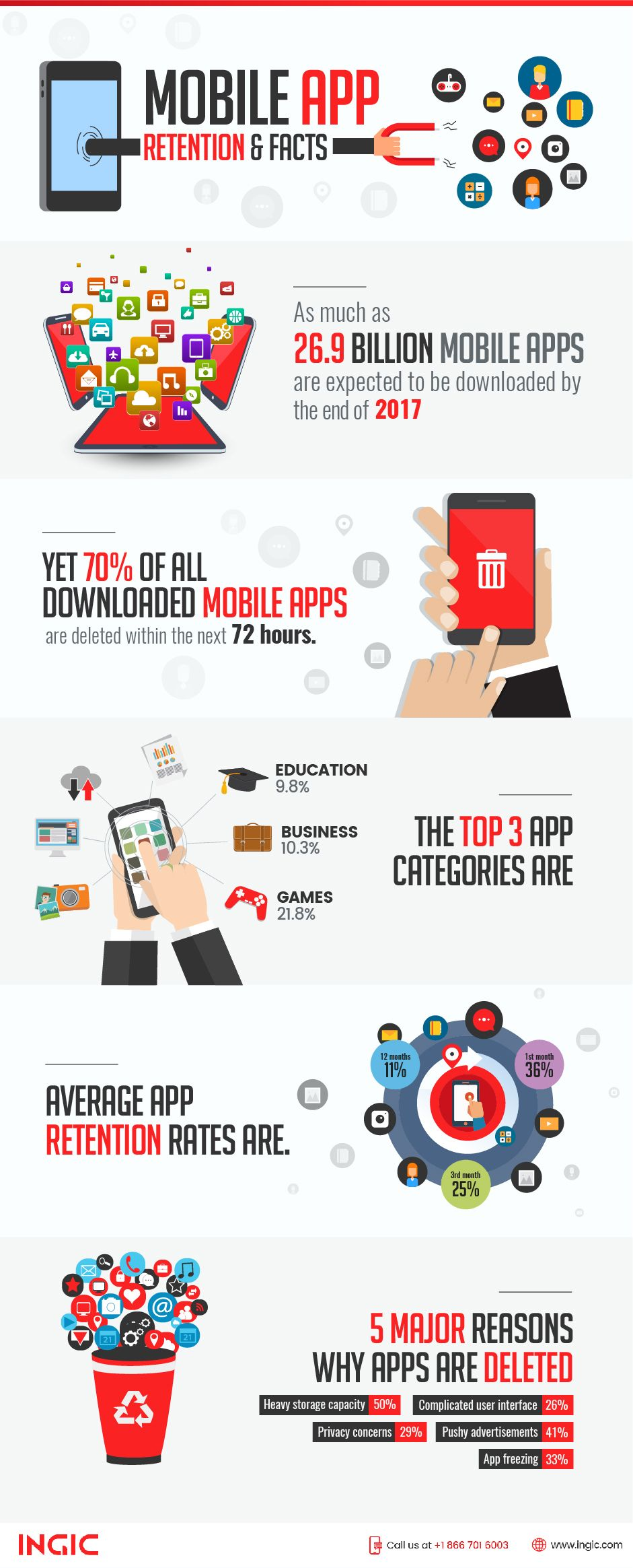 Mobile app retention statistics and facts. Mobile app