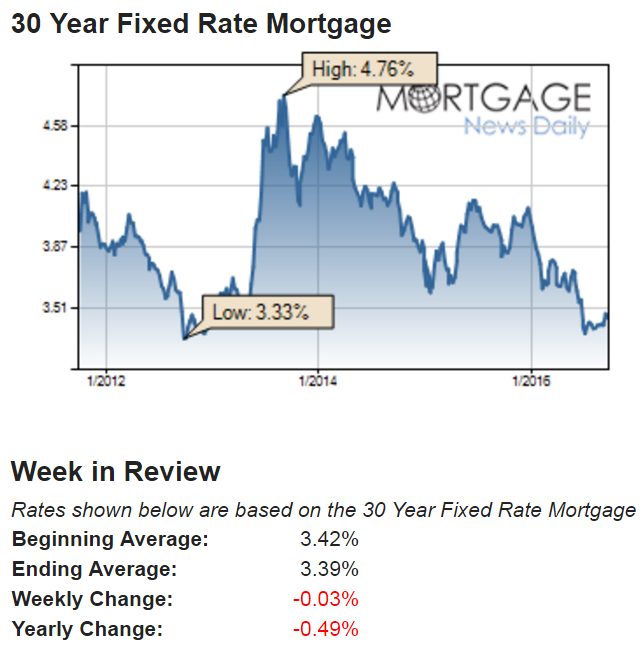 Mortgage Rates Update At End Of Week September 30 2016 Realestate Mortgagerates Buyers Fixed Rate Mortgage Mortgage Rates Mortgage
