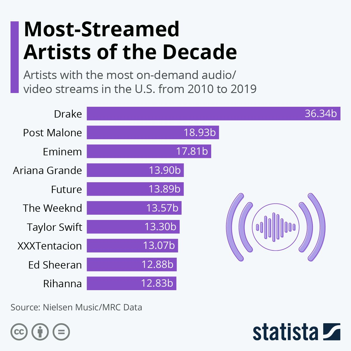 Infographic MostStreamed Artists of the Decade in 2020