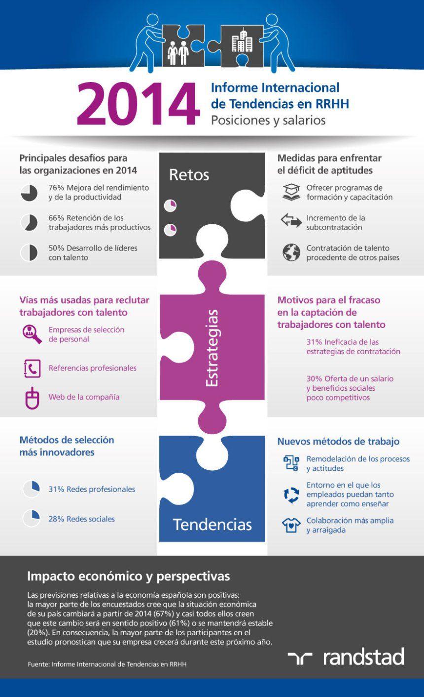 Tendencias en Recursos Humanos #infografia #infographic #rrhh ...