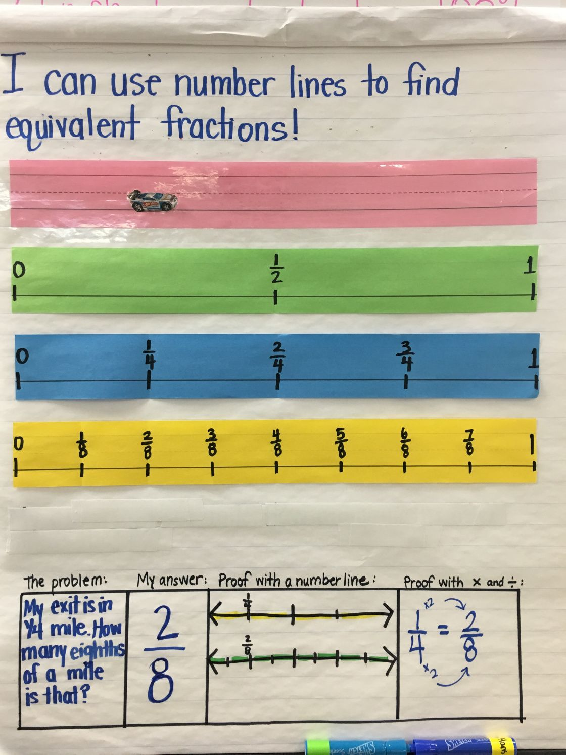 real world examples for teaching fractions on a number line | anchor