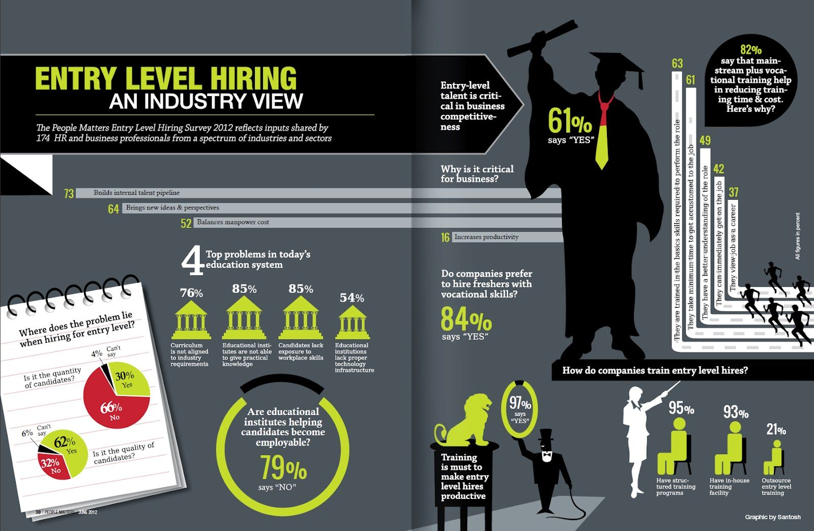 The People Matters Entry Level Hiring Survey 2012 reflects