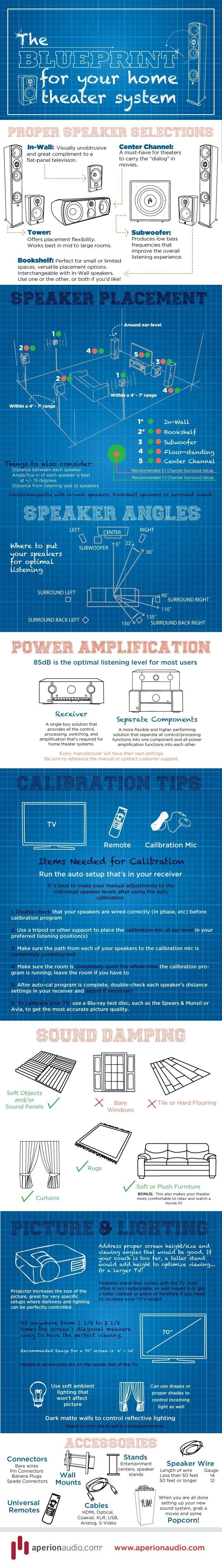 small resolution of a blueprint for your home theater system infographic home theater projectors home theater wiring