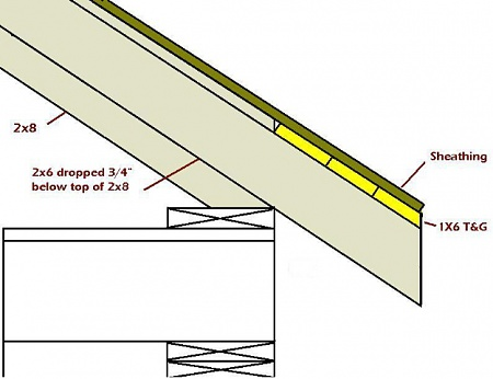 What S Your Preferred Methods For Exposed Rafter Tails Expsoed Rafter Tails Jpg Exposed Rafters Rafter Rafter Tails