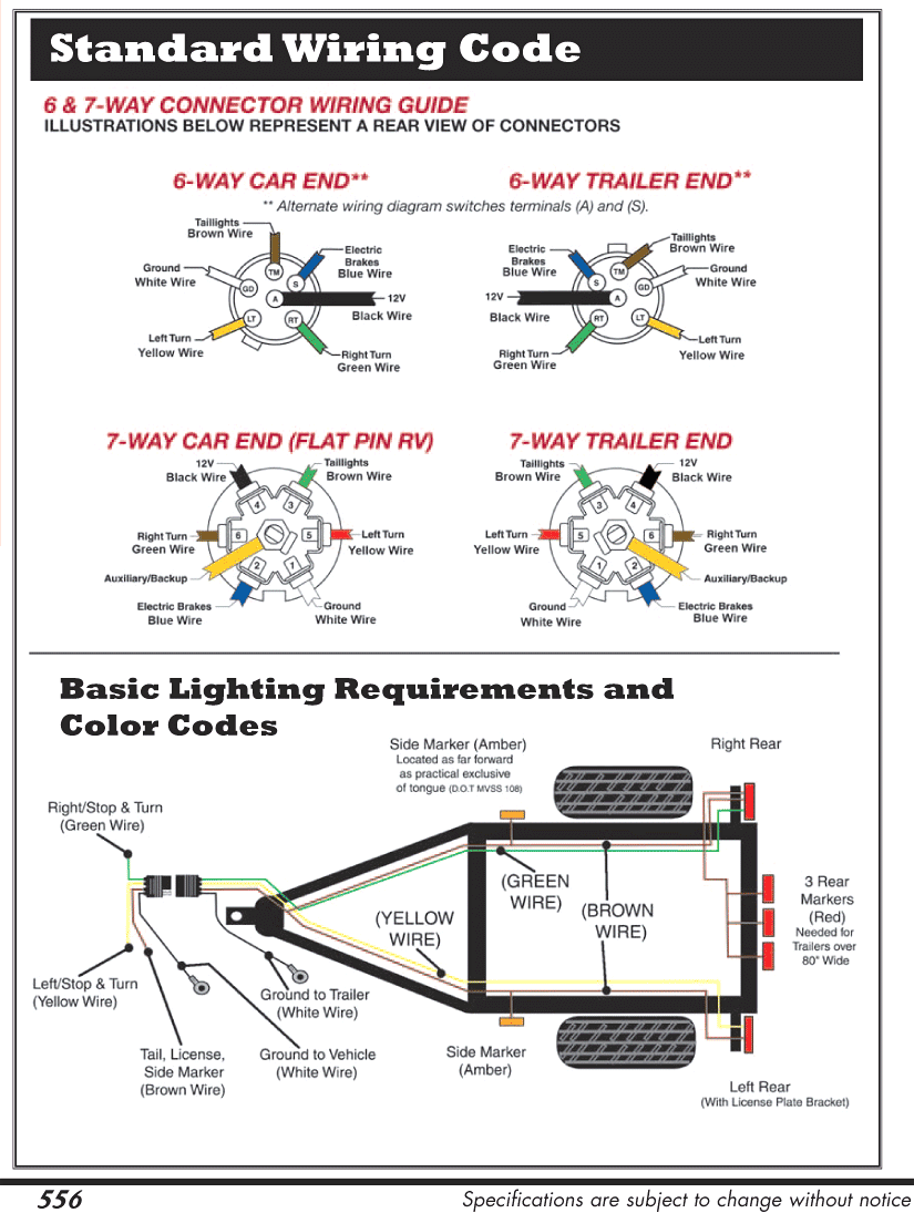 Blue Ox 7 Pin To 6 Wiring Diagram Connector And Trailer Webtor Me Within | Trailer  wiring diagram, Trailer light wiring, TrailerPinterest