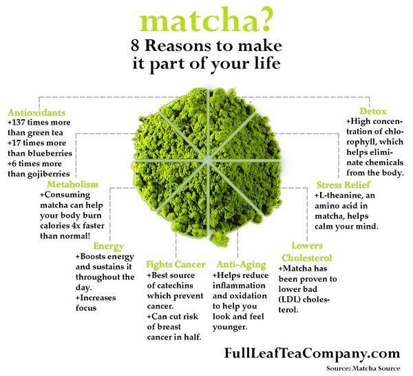 What Is Matcha Facts About Pure Japanese Matcha Green Tea Powder Full Leaf Tea Company Matcha Green Tea Recipes Green Tea Recipes Tea Benefits