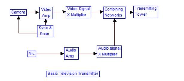 Block Diagram Of Television Transmitter  With Images