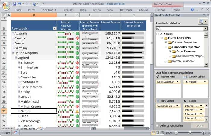 Excel 2007 Executive Dashboard With New Excel Cube Functions And