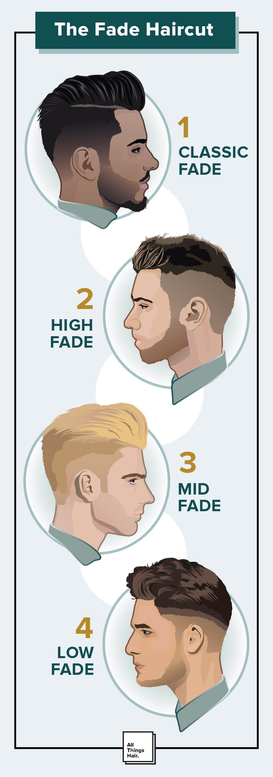 Men's hairstyles | a simple guide to popular and modern fades.