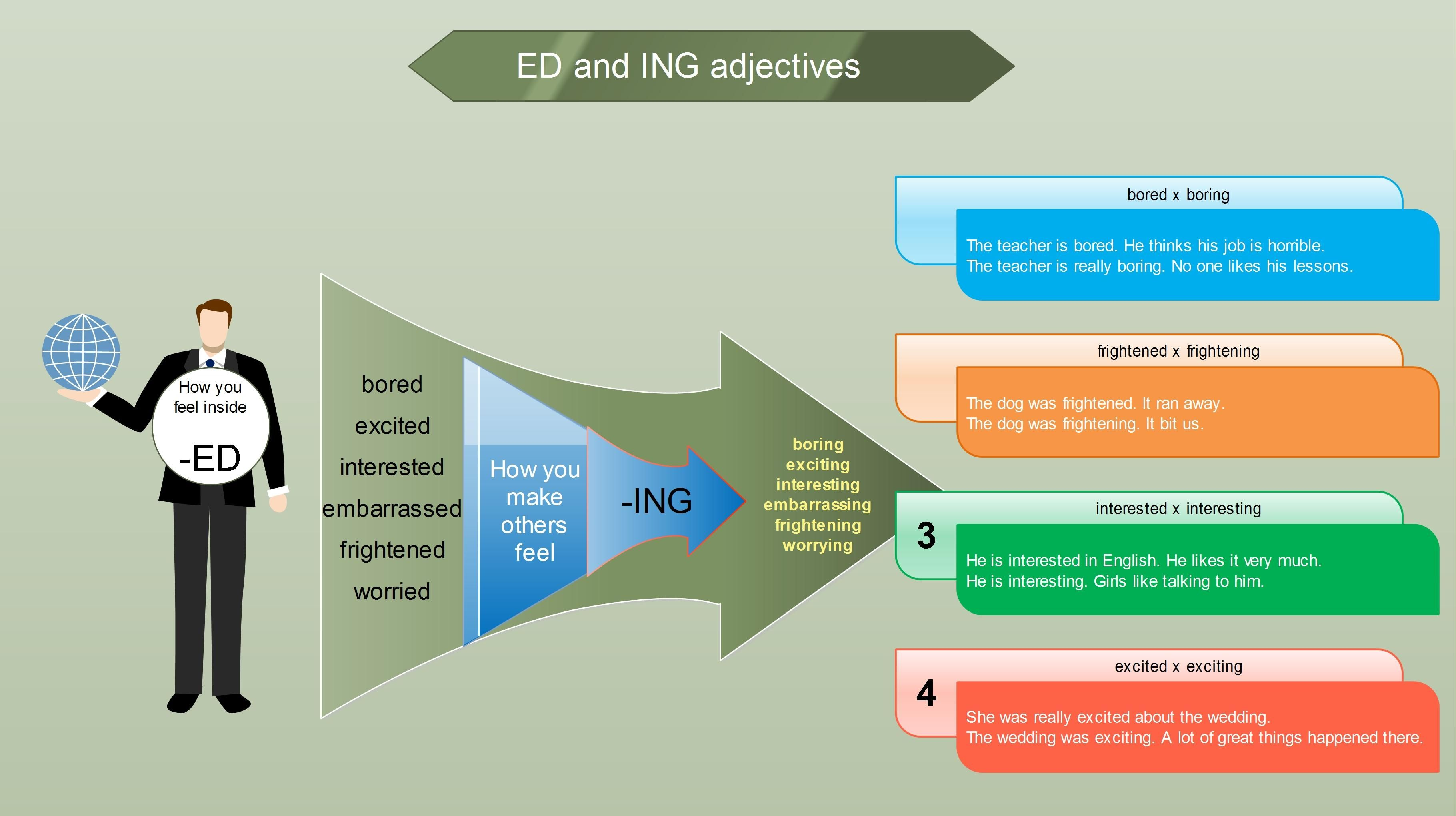 Adjectives With The Endings Ed Or Ing English Grammar Learn English Adjectives [ 2039 x 3640 Pixel ]