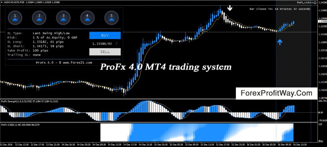 Profx forex indicator