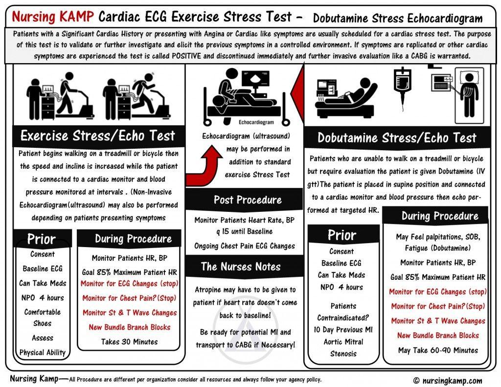 cabg Cardiac 34 stress Test Stress