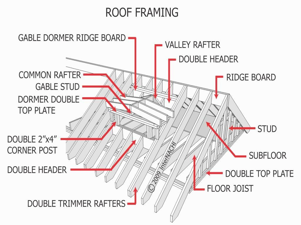 Related Image Roof Framing Roof Design Roof