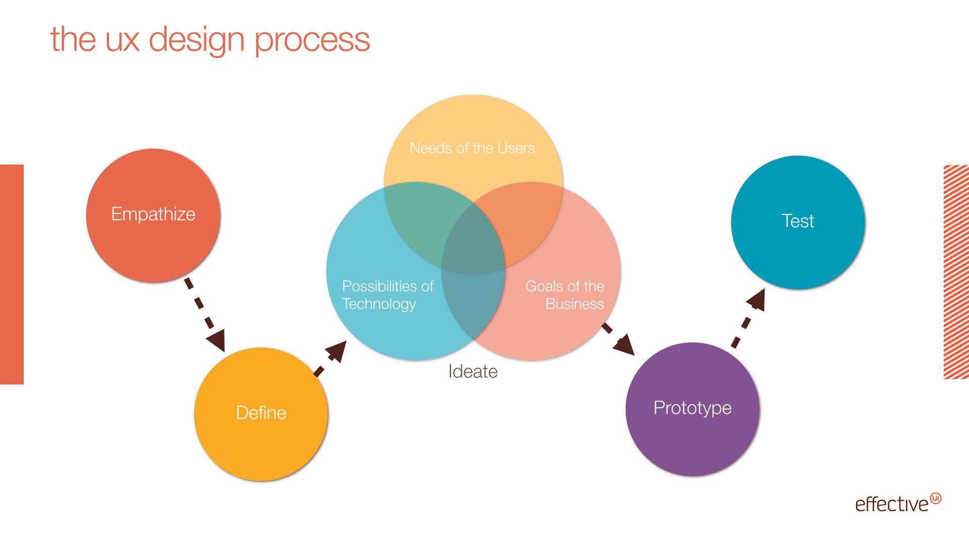 Ux Process Google Search Ux Design Process Ux Design Design Process
