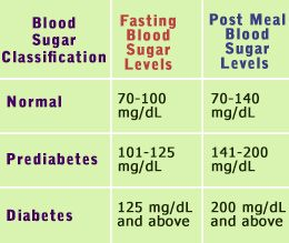 Normal Blood Sugar Levels Chart | Normal blood sugar level, Normal ...