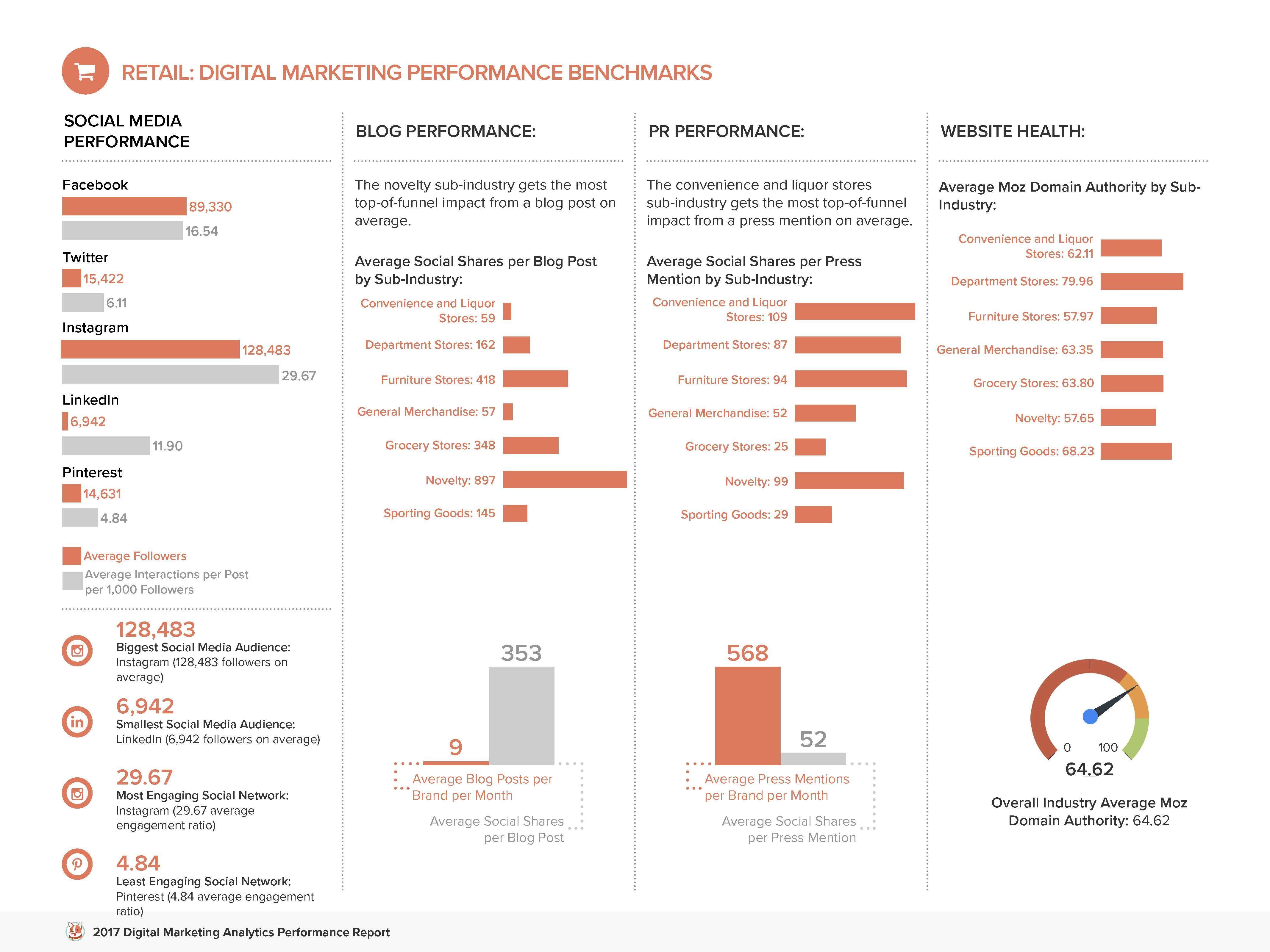 Determine metrics to track performance; Digital Marketing Analytics Performance Report Social Media Analytics Social Media Report Marketing Report Template