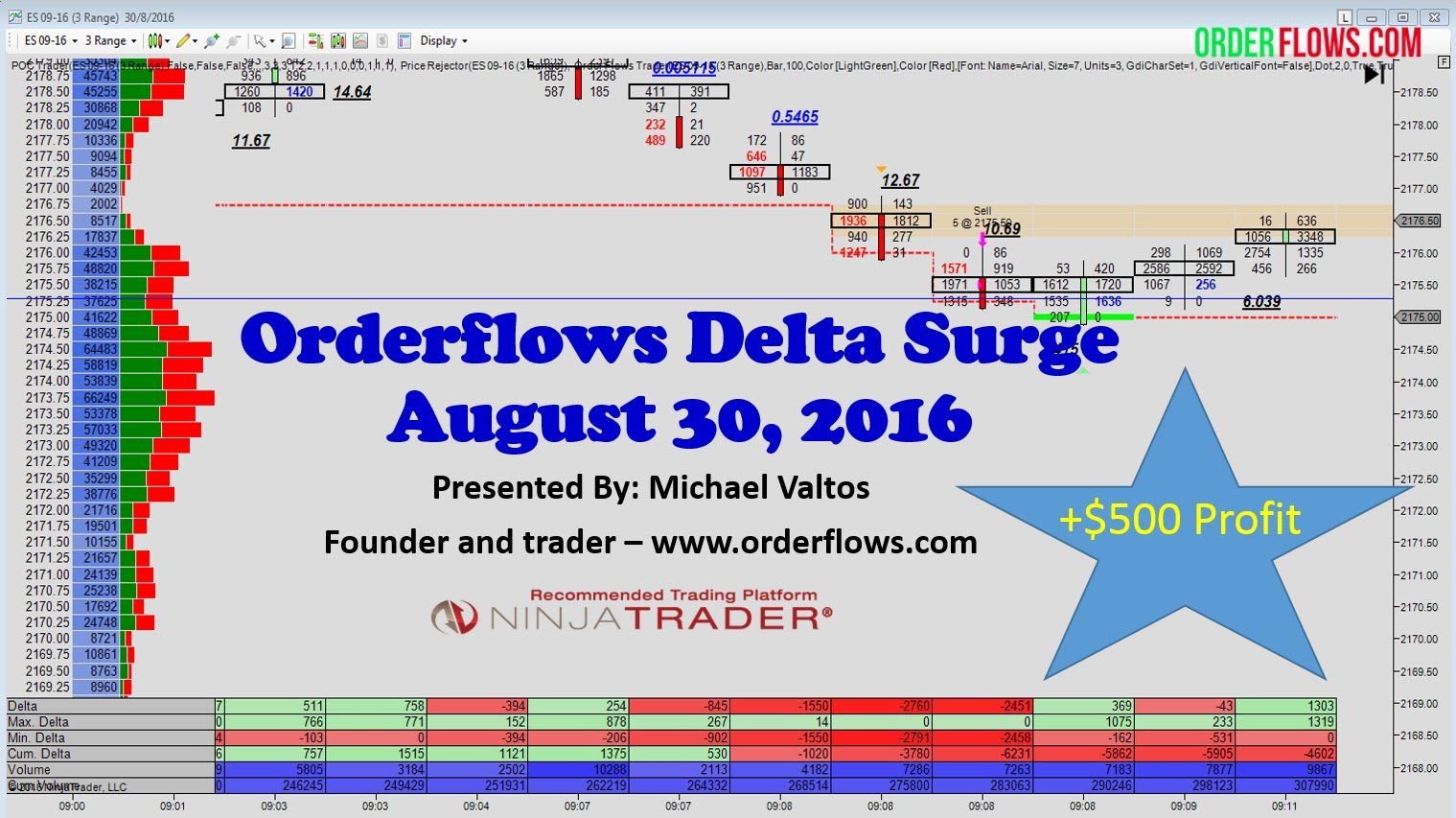 Delta Surge From Orderflows Market Analysis Order Flow Trade