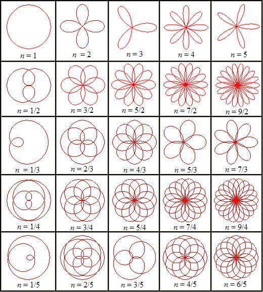 Comment dessiner des rosaces dessins zentangles - Comment faire une rosace ...
