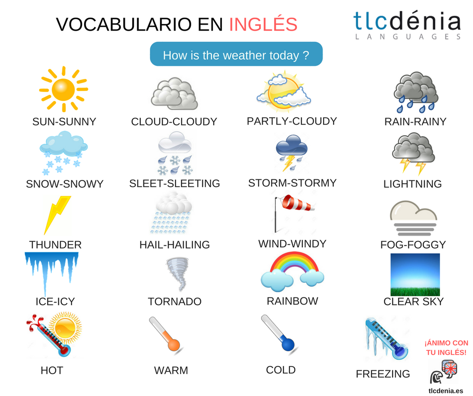 Vocabulario Del Tiempo En Ingles English Vocabulary The Weather