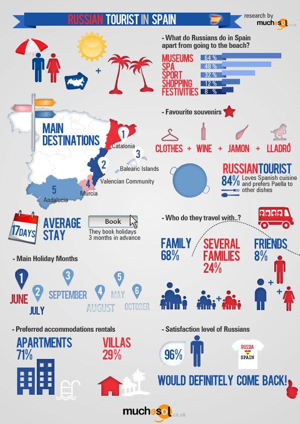 Shopping Russian Language Top 37