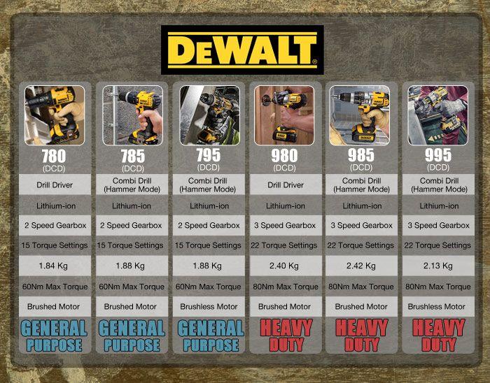 The Dewalt Drill Comparison Chart | ITS - Blog | Dewalt ...