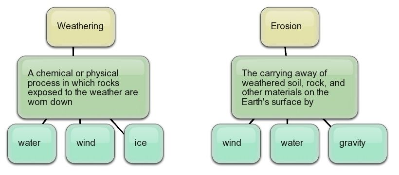 Processes That Change The Earths Surface Mother Of God S