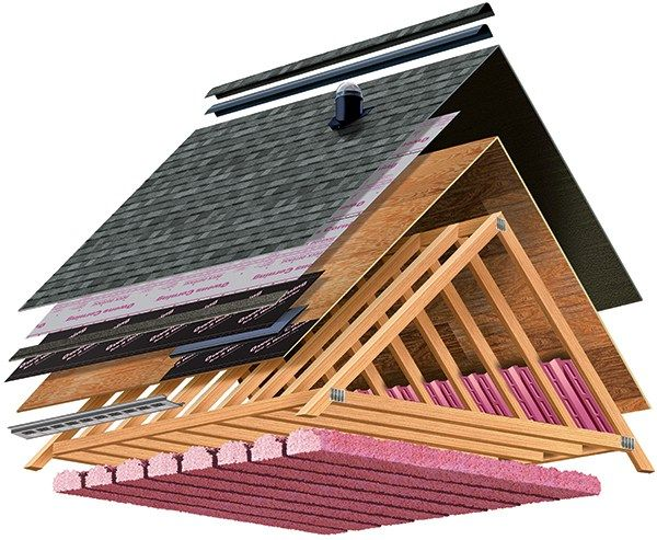 Best Roofing Materials For Homes  Plus Costs  Roofing