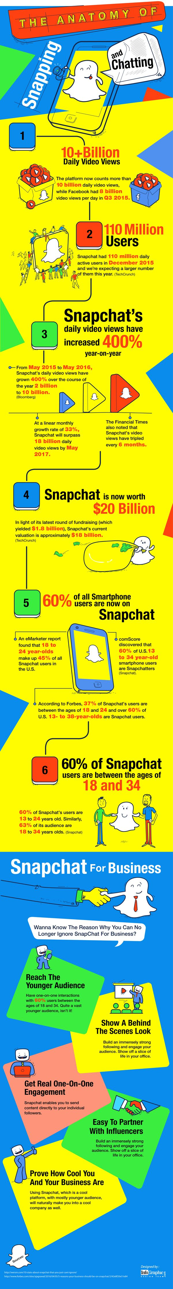 The Anatomy of Snapping and Chatting with SnapChat #Infographic