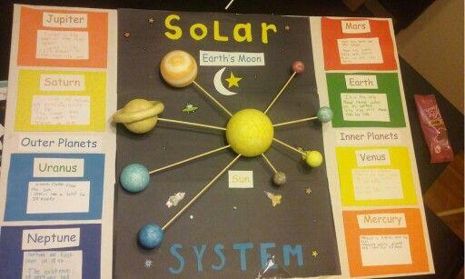 Elementary solar system