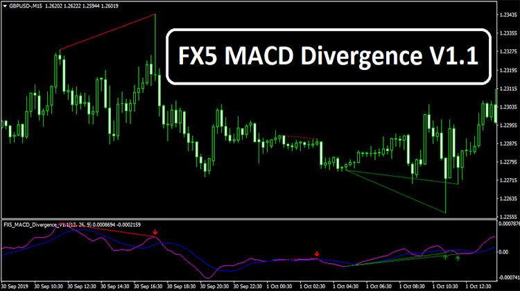 Two Line Cross Macd Indicator For Mt4
