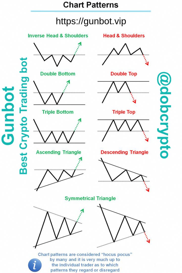There Are Many Trading Chart Patterns But Its Impossible To