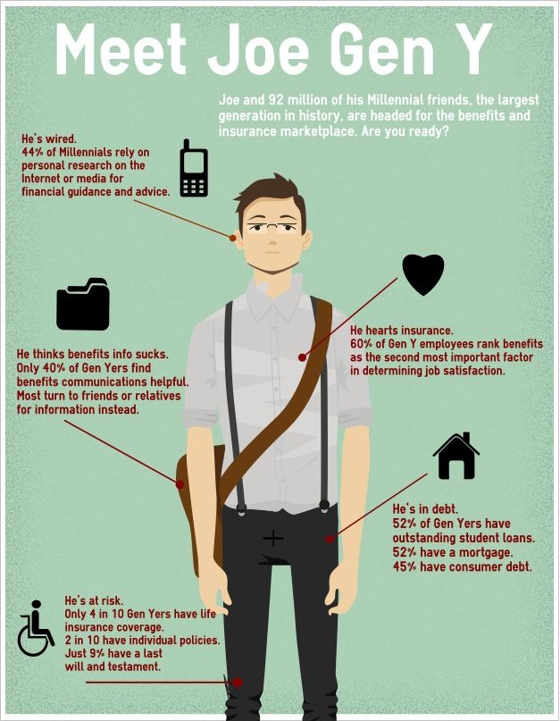 Infographic Meet Joe Gen Y Life Insurance Facts Life Insurance