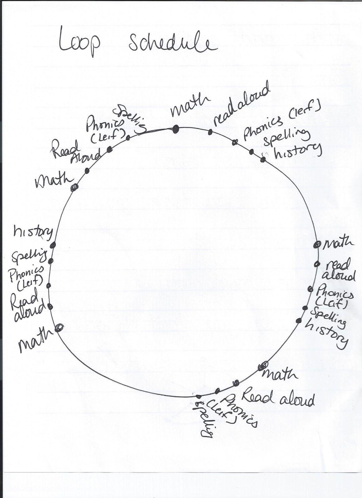 Homeschooling With the Kvenvoldens: The Homeschool Loop