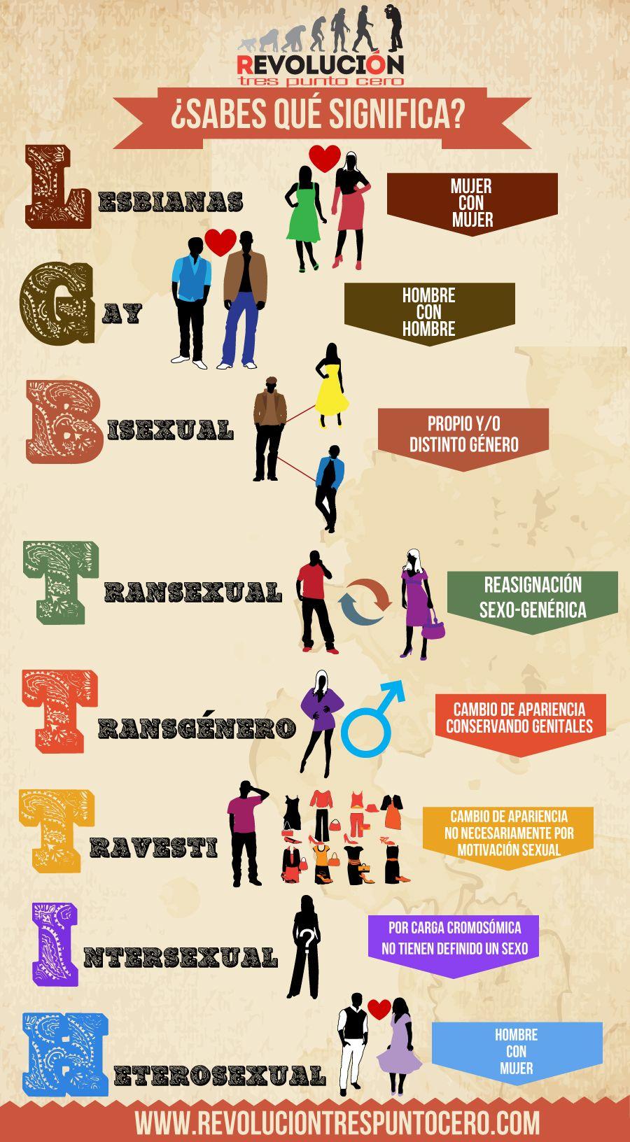¿Sabes qué significa LGBTTTIH? | Revolución