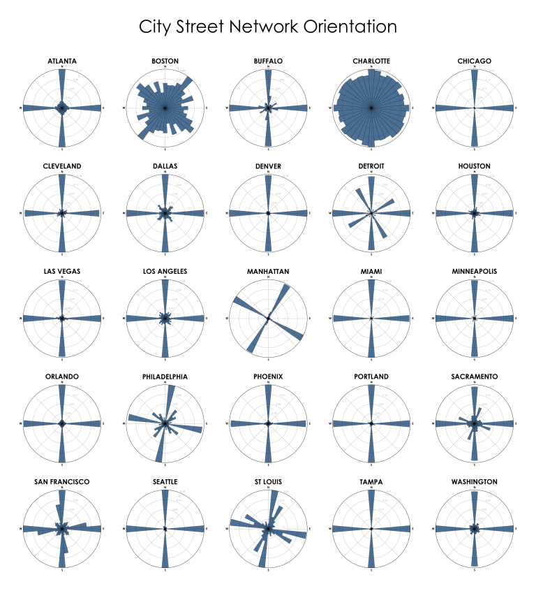 City street network grid orientations, rose plot, polar histogram