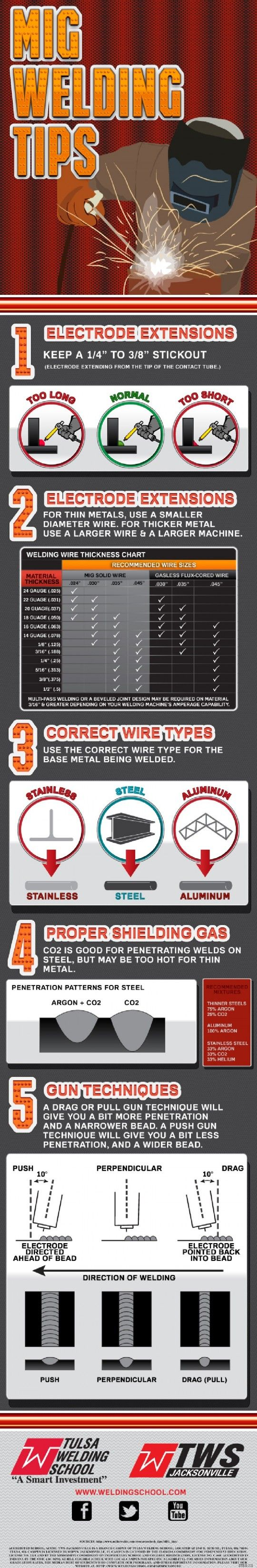 MIG welding is one of the simplest and most universally used welding ...