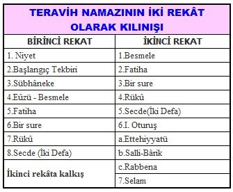 Namaz Rekatlari Tablosu Turkhackteam Net Org Turkish Hacking Security Platform Motivasyon Dualar Evlilik
