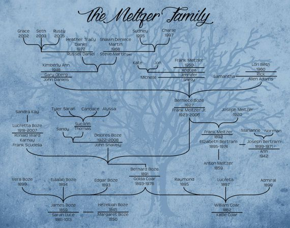 Personalized Free-Style Modern Ancestor Family Tree Digital - delivery order form