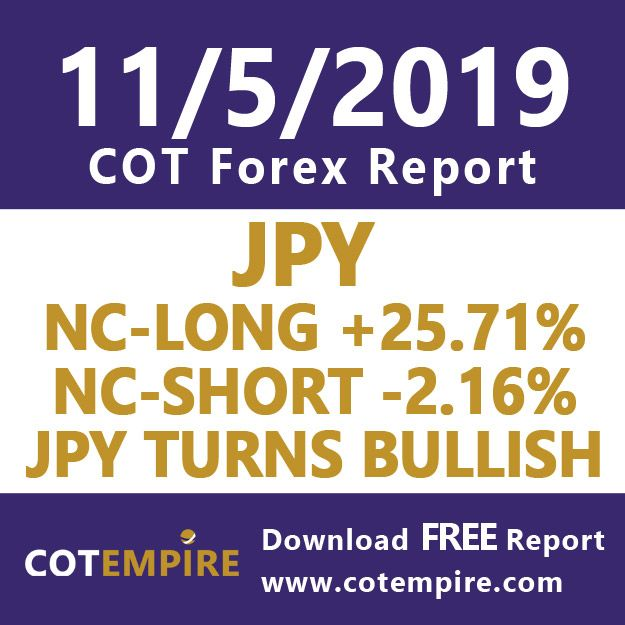 Jpy Shows Sign Of Bullishness As Nc Long 25 71 And Nc Short