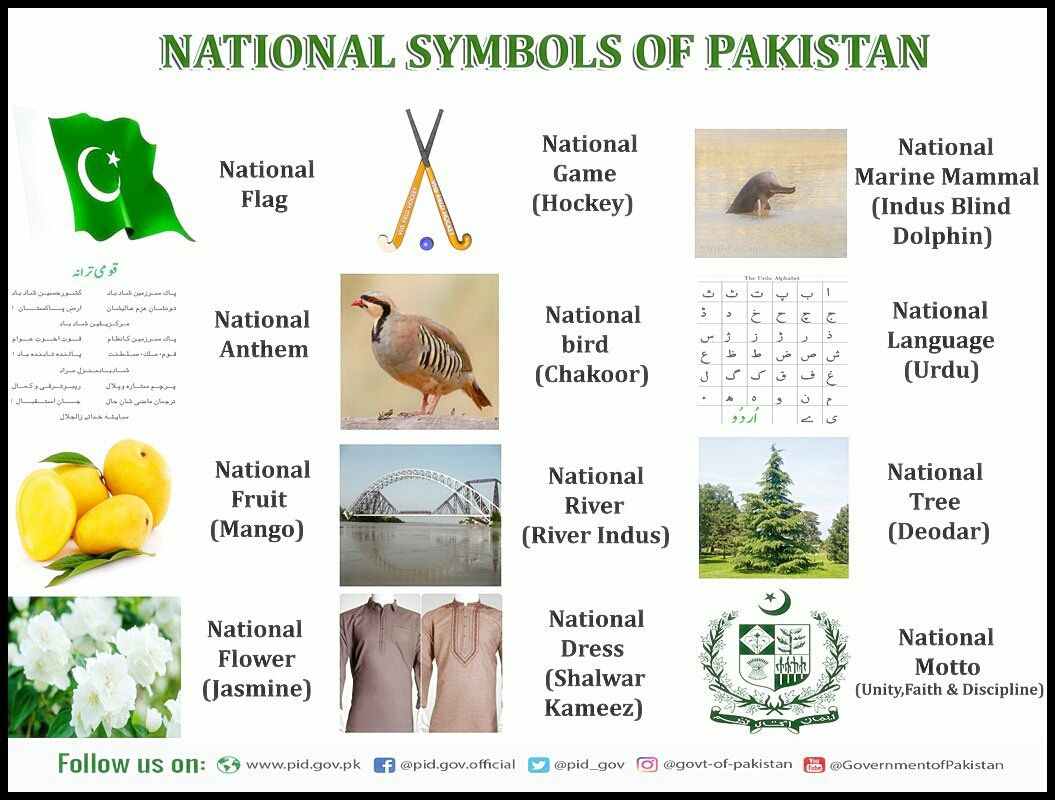 List Of National Symbols Of Pakistan