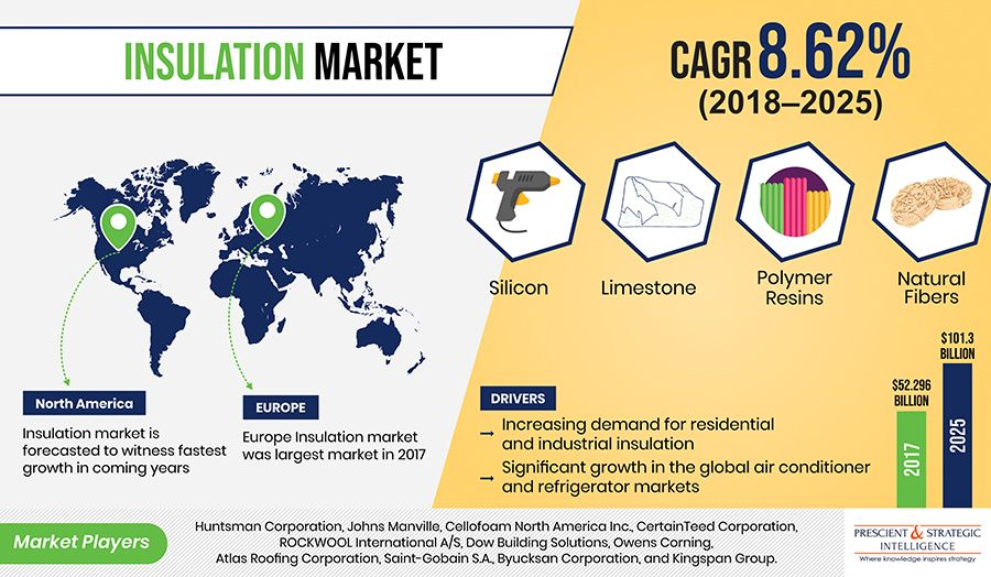 How Is Growth In Global Air Conditioner And Refrigerator Markets Driving Insulation Market Marketing Insulation Residential Insulation