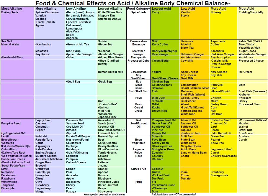 19 best healthy eating images on Pinterest Acidic foods, Acidic - food charts